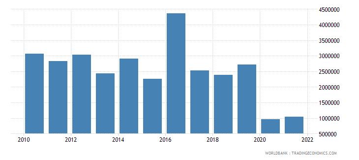 ecuador net bilateral aid flows from dac donors switzerland us dollar wb data
