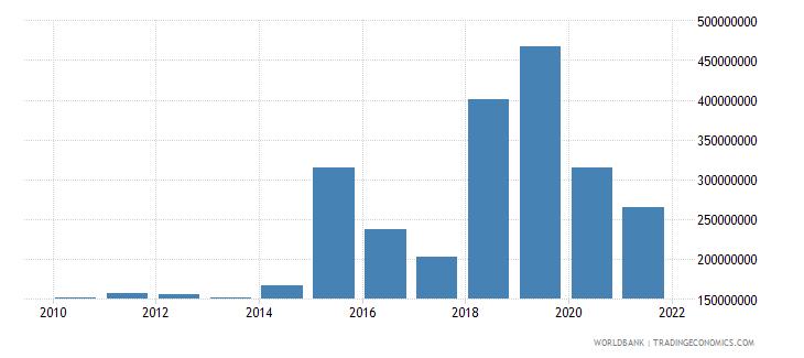 ecuador net bilateral aid flows from dac donors total us dollar wb data