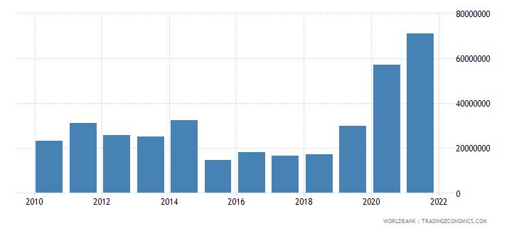 ecuador net bilateral aid flows from dac donors united states us dollar wb data
