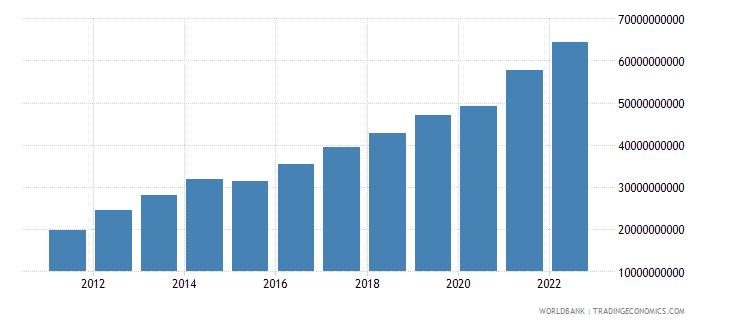 ecuador net domestic credit current lcu wb data