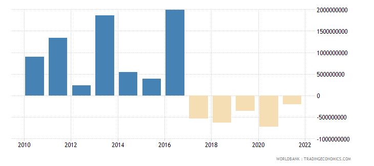 ecuador net financial flows bilateral nfl us dollar wb data