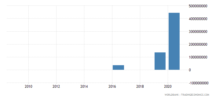 ecuador net financial flows imf nonconcessional nfl us dollar wb data