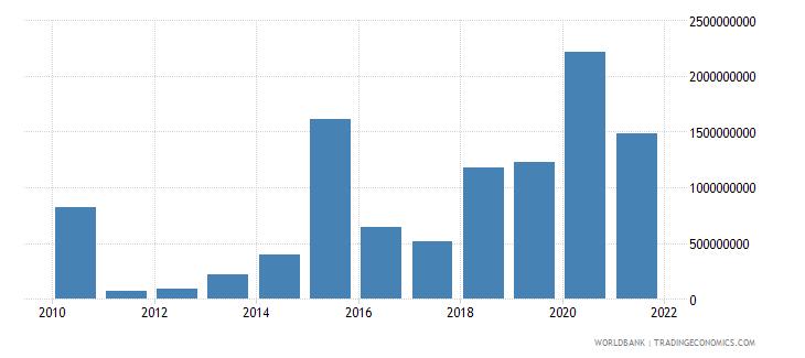 ecuador net financial flows multilateral nfl us dollar wb data