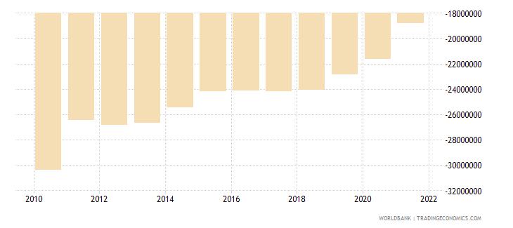 ecuador net financial flows rdb concessional nfl us dollar wb data