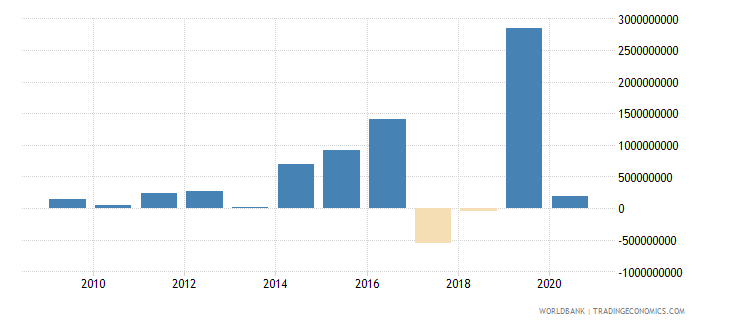 ecuador net flows on external debt private nonguaranteed png nfl us dollar wb data