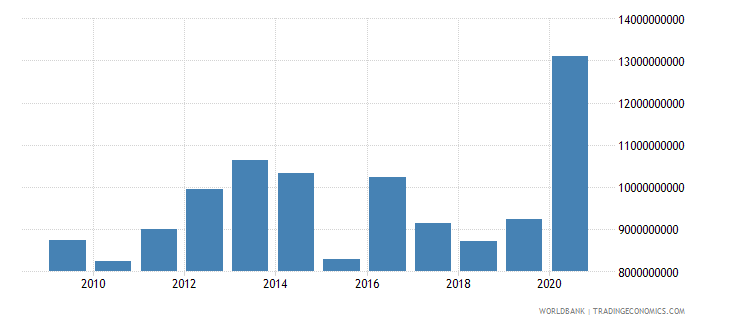 ecuador net foreign assets current lcu wb data