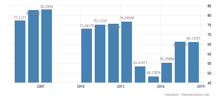 ecuador net intake rate in grade 1 percent of official school age population wb data