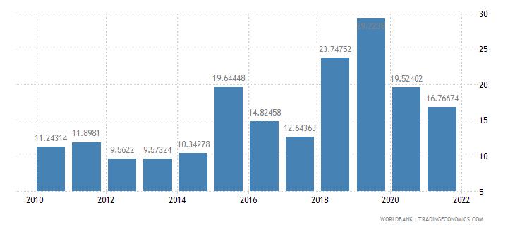 ecuador net oda received per capita us dollar wb data