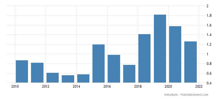 ecuador net oda received percent of gross capital formation wb data
