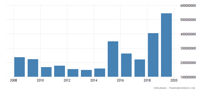 ecuador net official development assistance and official aid received constant 2007 us dollar wb data