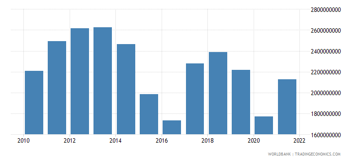 ecuador net taxes on products constant lcu wb data