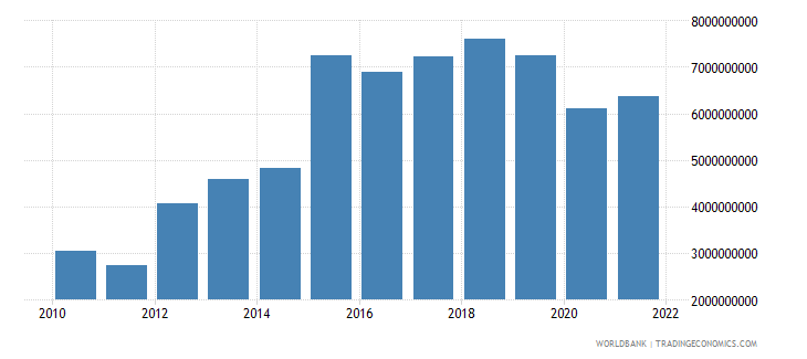 ecuador net taxes on products current lcu wb data