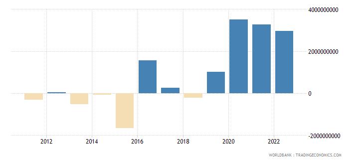 ecuador net trade in goods bop us dollar wb data