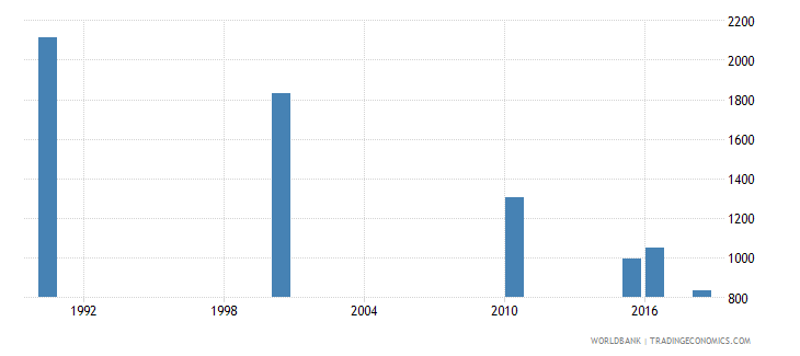 ecuador number of deaths ages 5 14 years wb data