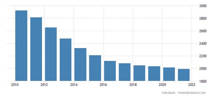 ecuador number of neonatal deaths wb data