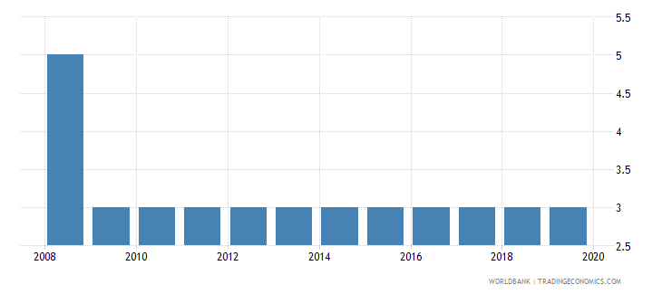ecuador official entrance age to pre primary education years wb data