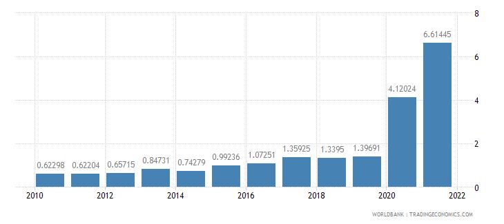 ecuador ores and metals exports percent of merchandise exports wb data