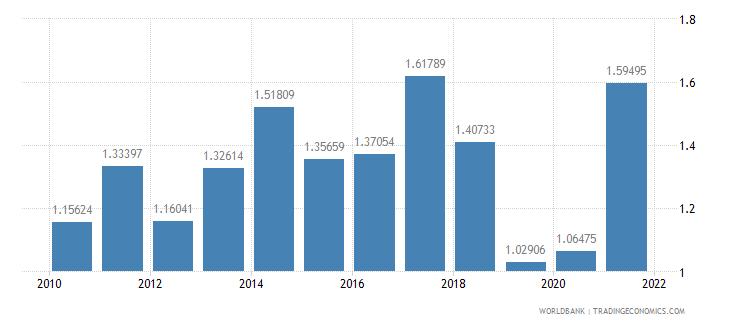 ecuador ores and metals imports percent of merchandise imports wb data