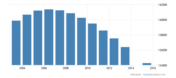 ecuador population age 8 female wb data
