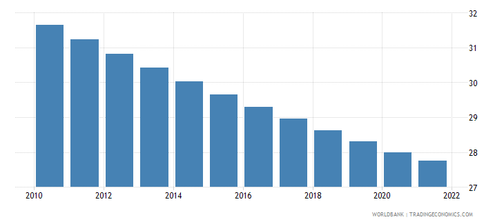 ecuador population ages 0 14 male percent of total wb data
