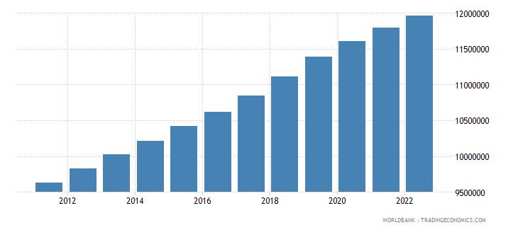 ecuador population ages 15 64 total wb data