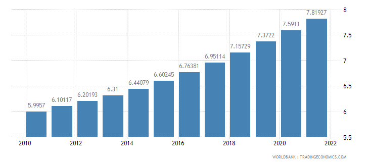 ecuador population ages 65 and above percent of total wb data