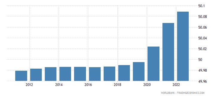Population - Female  Of Total In Ecuador-4421