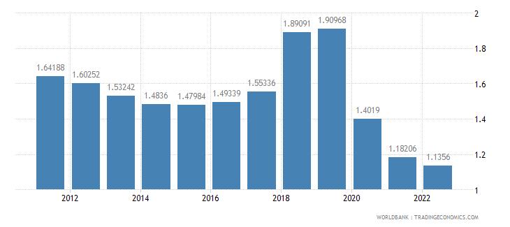 ecuador population growth annual percent wb data