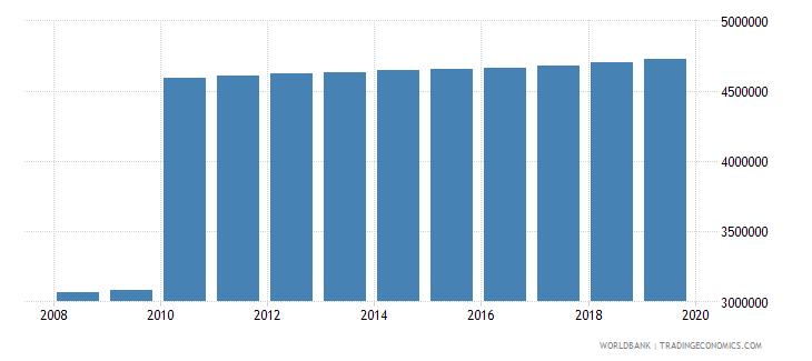 ecuador population of compulsory school age both sexes number wb data