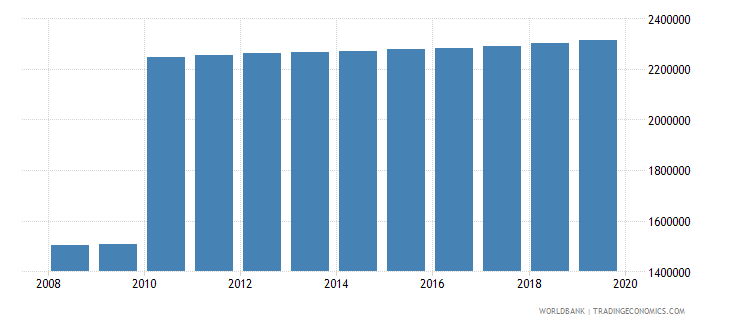 ecuador population of compulsory school age female number wb data