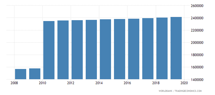 ecuador population of compulsory school age male number wb data