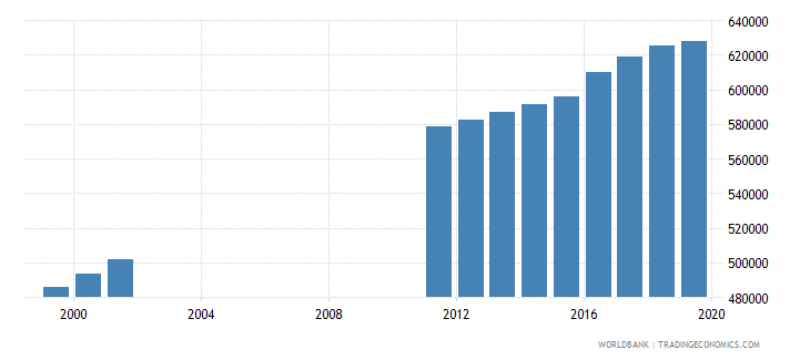 ecuador population of the official age for post secondary non tertiary education both sexes number wb data