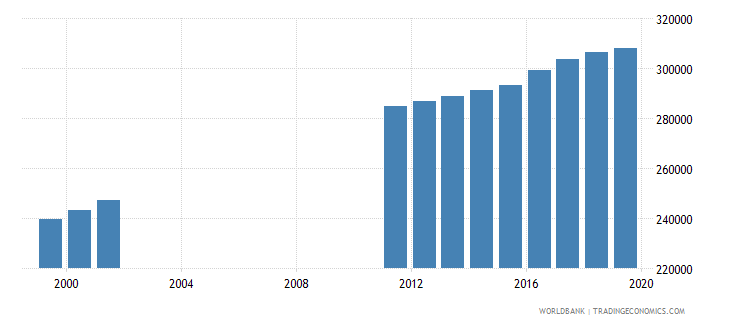 ecuador population of the official age for post secondary non tertiary education female number wb data
