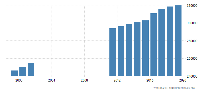 ecuador population of the official age for post secondary non tertiary education male number wb data