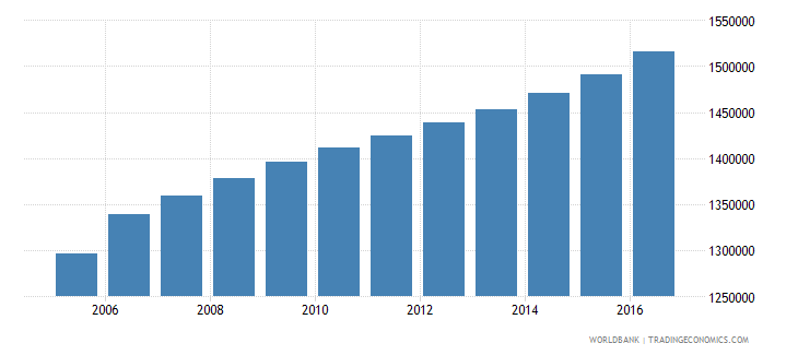 ecuador population of the official age for tertiary education both sexes number wb data