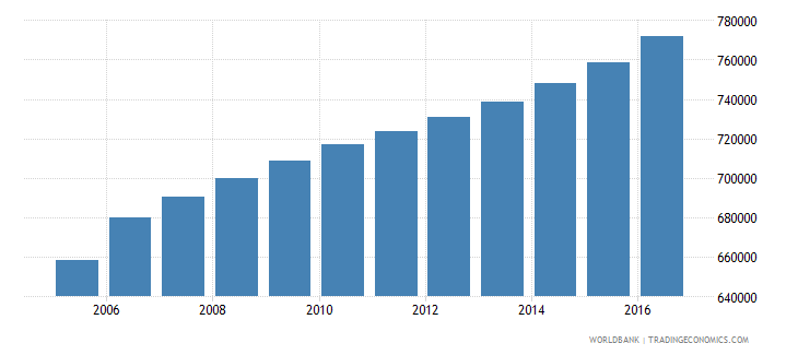 ecuador population of the official age for tertiary education male number wb data