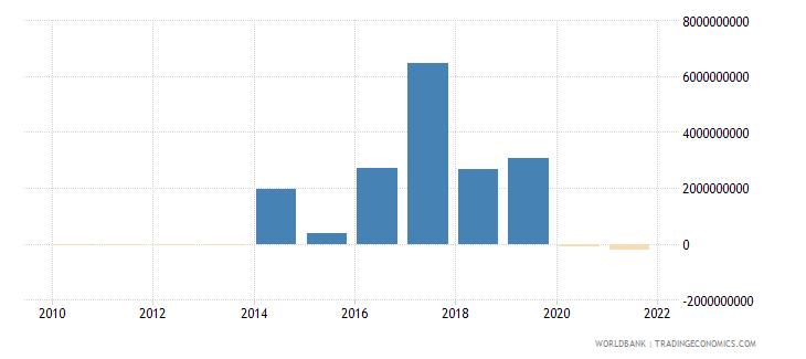 ecuador portfolio investment bonds ppg  plus  png nfl us dollar wb data