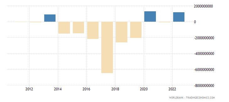 ecuador portfolio investment excluding lcfar bop us dollar wb data