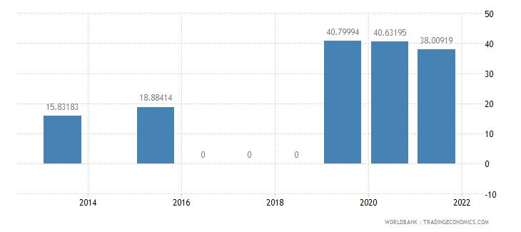 ecuador present value of external debt percent of gni wb data