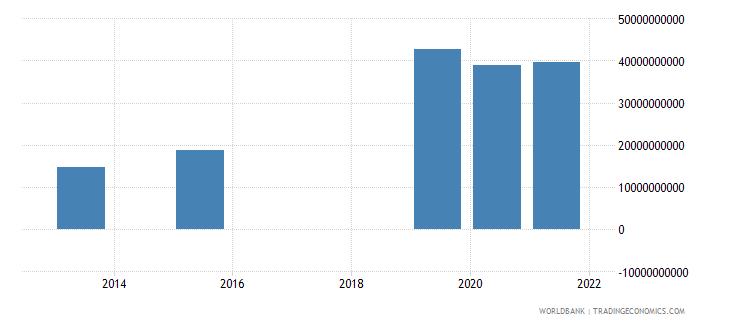 ecuador present value of external debt us dollar wb data