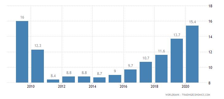 ecuador prevalence of undernourishment percent of population wb data