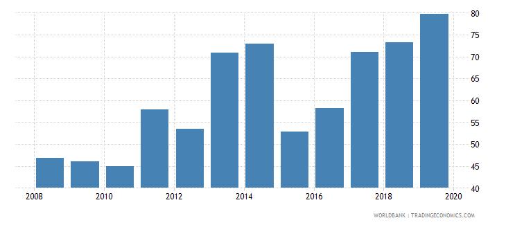ecuador private credit bureau coverage percent of adults wb data