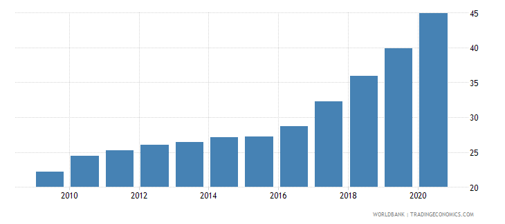 ecuador private credit by deposit money banks to gdp percent wb data