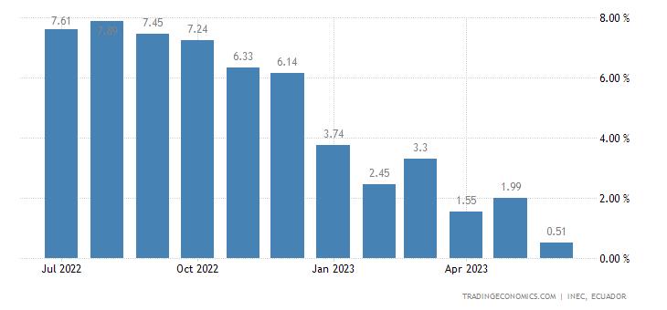 Ecuador Producer Prices Change