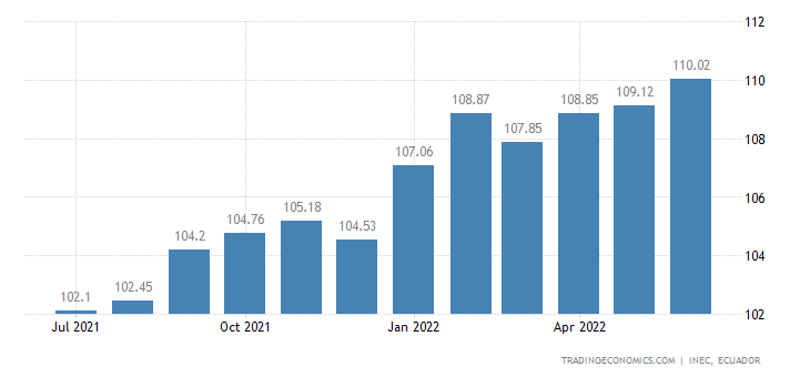 Ecuador Producer Prices