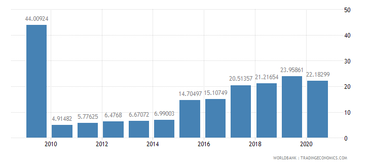 ecuador public and publicly guaranteed debt service percent of exports excluding workers remittances wb data