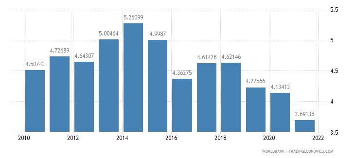 ecuador public spending on education total percent of gdp wb data