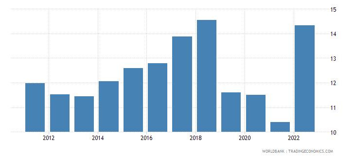 ecuador public spending on education total percent of government expenditure wb data