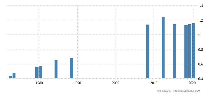 ecuador ratio of female to male tertiary enrollment percent wb data