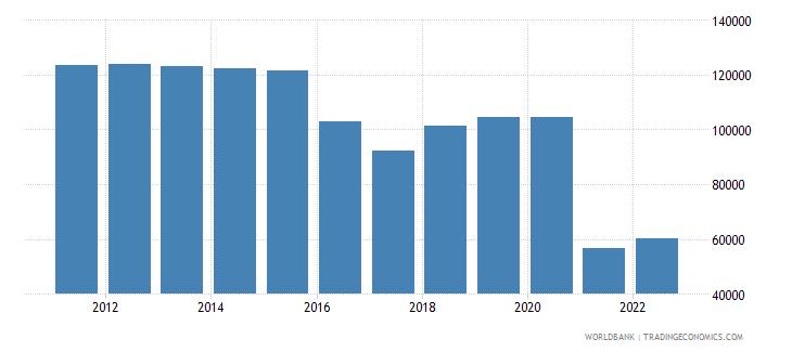ecuador refugee population by country or territory of asylum wb data